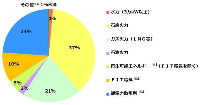 中国電力の電源構成グラフ2019年度