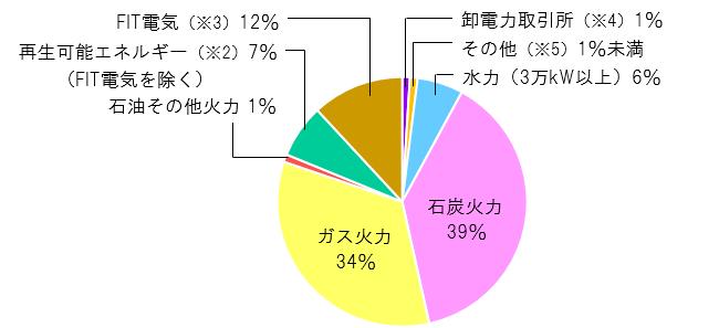 東北電力の電源構成 2019年度
