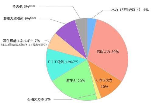 四国電力の電源構成グラフ2019年度