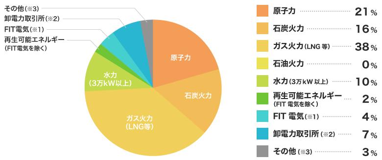関西電力の電源構成グラフ2019年度