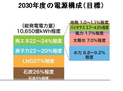 2030年度の電源構成イメージ画像