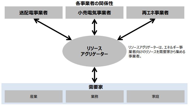 エネルギー事業者と需要家の両方に関わるリソースアグリゲーターの関係図