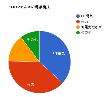 大阪いずみCOOPの電源構成グラフ 2016年度
