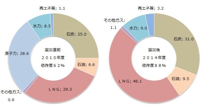東日本大震災前と震災後の日本の電源構成比較表