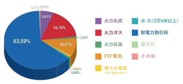 エコスタイルでんき(株式会社エコスタイル)の電源構成グラフ