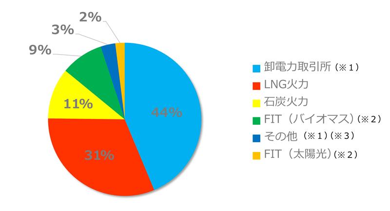 エネワンでんき(株式会社サイサン)の電源構成グラフ 2016年度