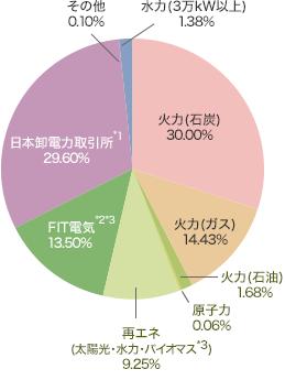 J:COMの電源構成グラフ 2016年4月~2017年3月