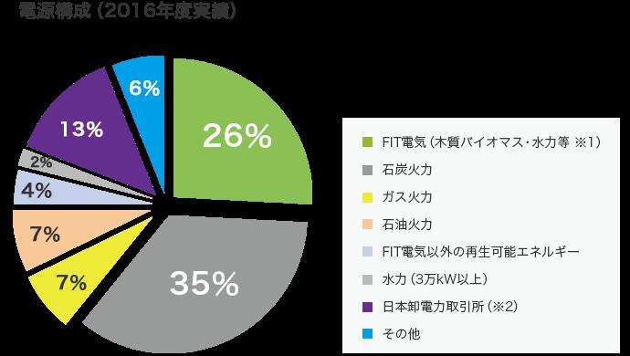 北海道ガスの電源構成グラフ 2016年度