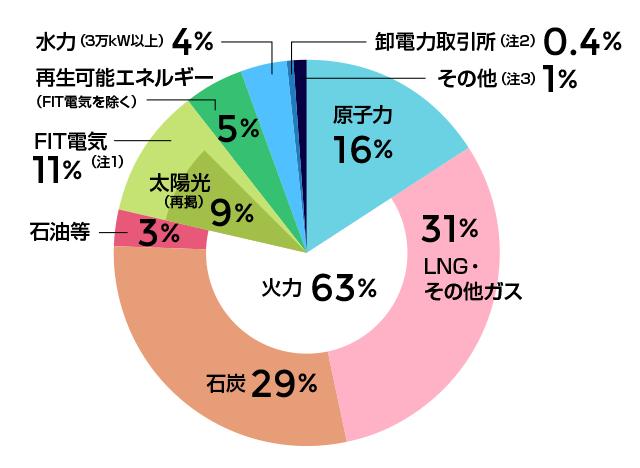 九州電力の電源構成グラフ 2017年度