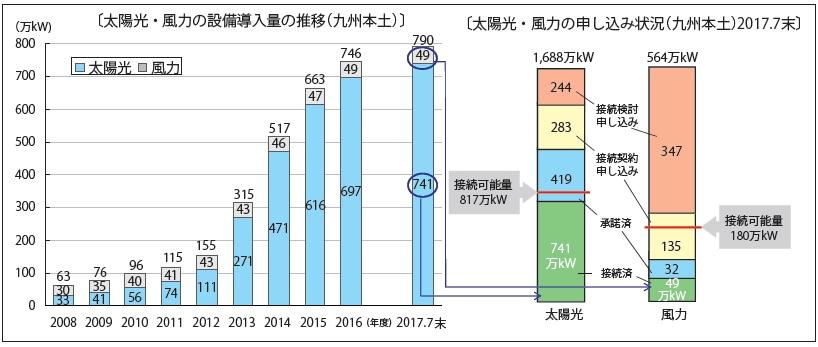 九州本土における太陽光・風力の設備導入量の推移と系統接続申し込み状況 イメージ画像