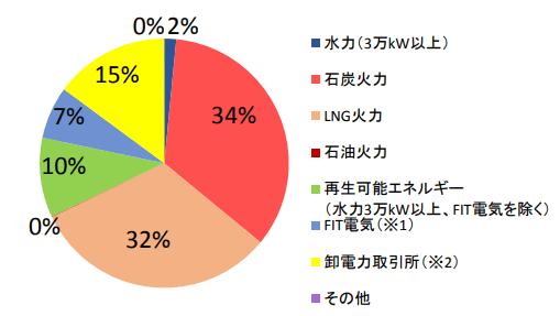 まちエネ(MCリテールエナジー株式会社)の電源構成グラフ 2016年4月~2017年3月