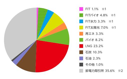 丸紅新電力の電源構成グラフ 2015年度