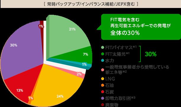 ミツウロコでんきの電源構成グラフ 2016年度