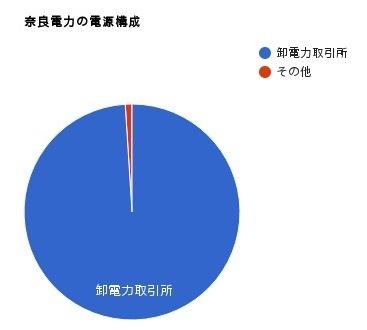 奈良電力の電源構成グラフ 2016年度