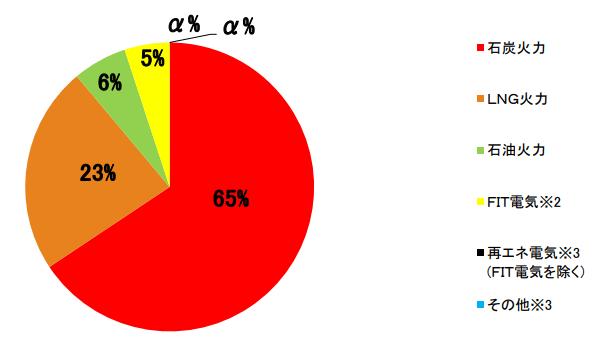 沖縄電力の電源構成グラフ 2017年度