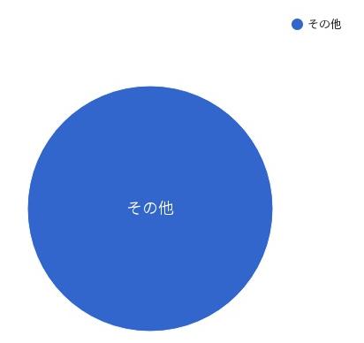 親指でんきの電源構成 2017年度