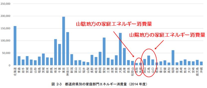 都道府県別 家庭部門エネルギー消費量の比較表(2014年)