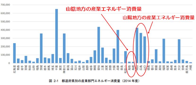 都道府県別 産業部門エネルギー消費量の比較表(2014年)