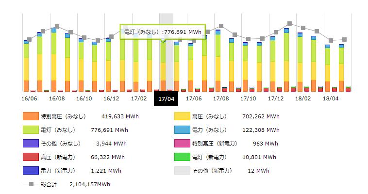 四国地方2017年の月別電力需要