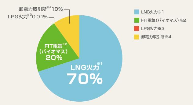 昭和シェルの選べる電気の電源構成グラフ 2015/4/1~2016/3/31