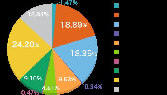 鈴与商事(鈴与のでんき)の電源構成グラフ 2016年度