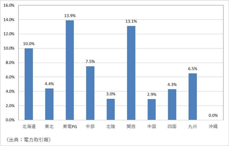 新電力へのスイッチング率エリア別比較表~電力取引報より~