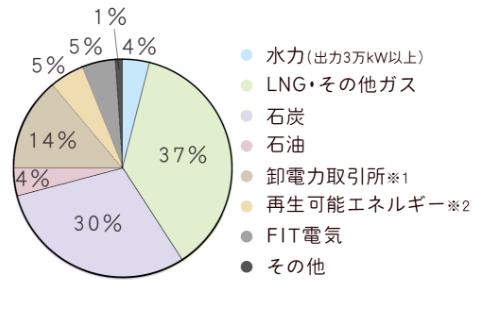 東急でんき(東急パワーサプライ)の電源構成グラフ 2018年4月~2019年3月の計画値