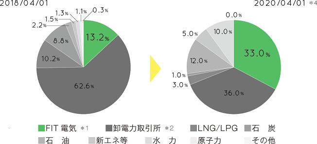 ワタミファーム&エナジー株式会社「さのあるでんき」の電源構成グラフ