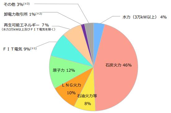 四国電力の電源構成グラフ 2017年度