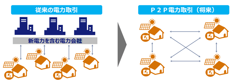 P2P電力取引のイメージ画像