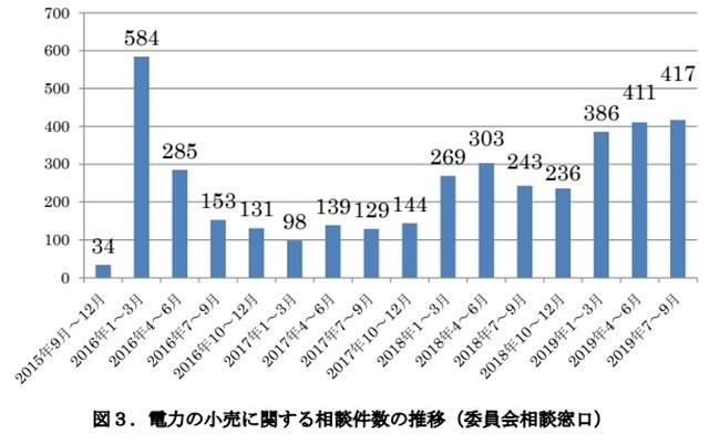 電力の小売に関する相談件数 委員会調べ