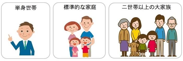 家族のパターン