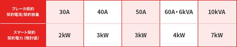 スマート契約におけるkW数に対応するA数の一覧表