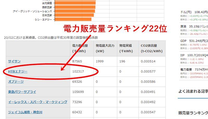 HTBエナジーの電力販売量ランキング表