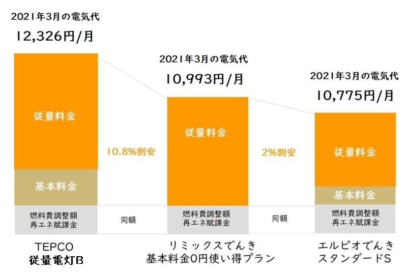 リミックスでんき「基本料金0円使い得プラン」と東京電力「従量電灯B」とエルピオでんき「スタンダードプランS」の電気代比較表