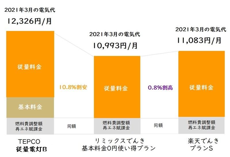 リミックスでんき「基本料金0円使い得プラン」と東京電力「従量電灯B」と楽天でんき「プランS」の電気代比較表