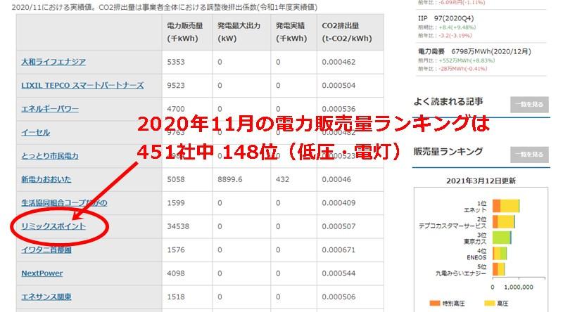 リミックスポイントの電力販売量ランキング表