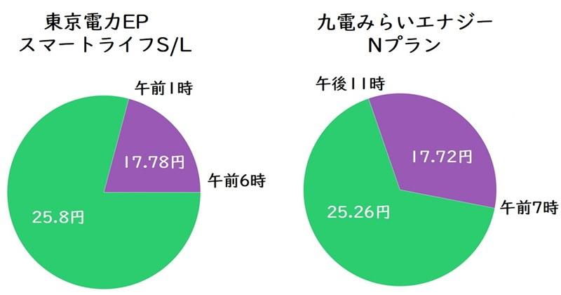 TEPCOスマートライフと九電みらいエナジーNプランの比較グラフ
