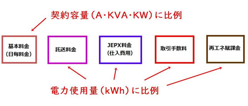 市場連動プランの料金体系イメージ