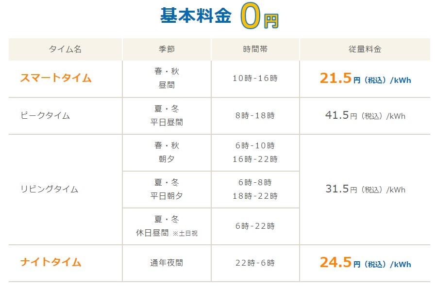 Looopでんきスマートタイムプランの北海道電力エリア料金単価表