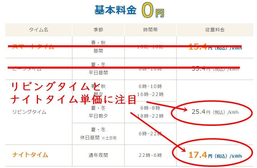 Looopでんきスマートタイムプランの中国電力エリア料金単価表