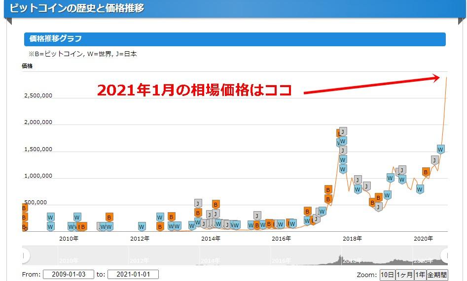 ビットコインのこれまでの歴史・価格推移グラフ